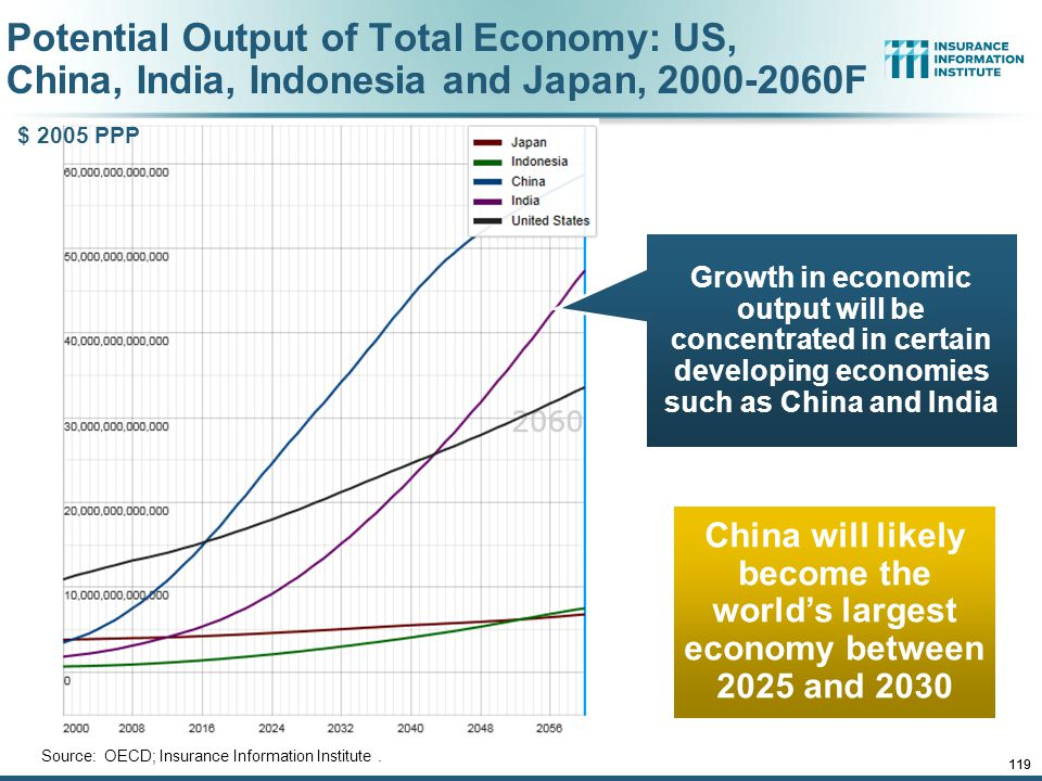 12/01/09 - 9pmeSlide – P6466 – The Financial Crisis and the Future of the P/C 119 Potential Output of Total Economy: US, China, India, Indonesia and Japan, 2000-2060F Source: OECD; Insurance Information Institute.
