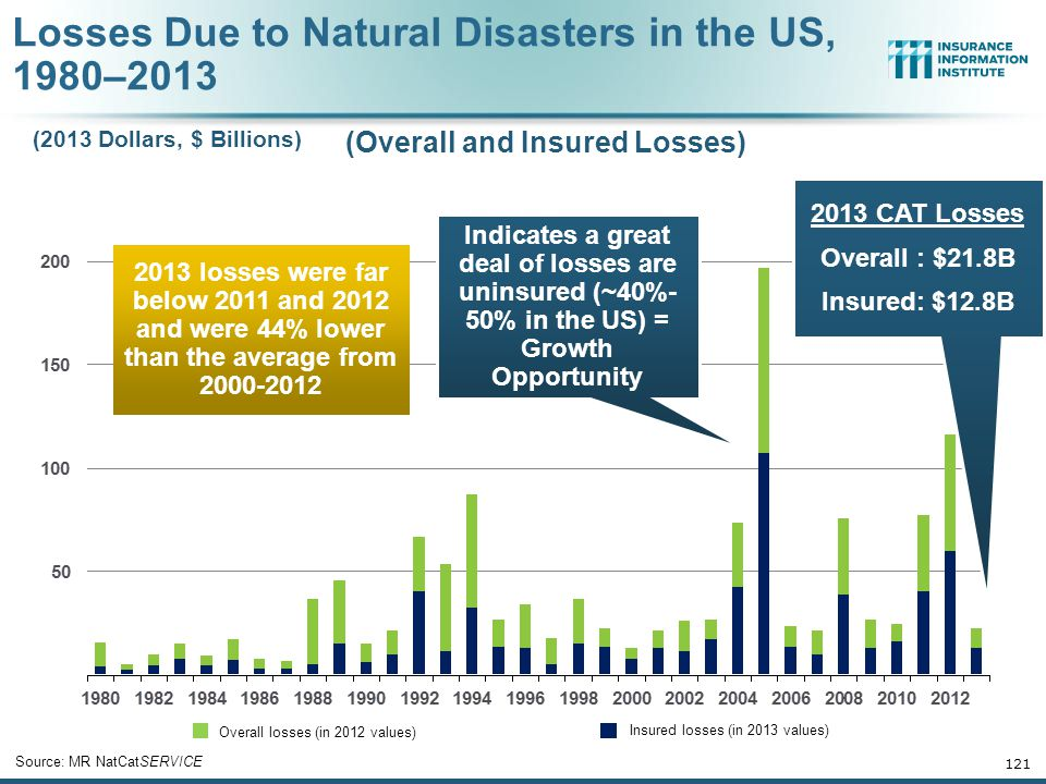 Losses Due to Natural Disasters in the US, 1980–2013 121 Overall losses (in 2012 values) Insured losses (in 2013 values) Source: MR NatCatSERVICE (2013 Dollars, $ Billions) (Overall and Insured Losses) 2013 CAT Losses Overall : $21.8B Insured: $12.8B Indicates a great deal of losses are uninsured (~40%- 50% in the US) = Growth Opportunity 2013 losses were far below 2011 and 2012 and were 44% lower than the average from 2000-2012