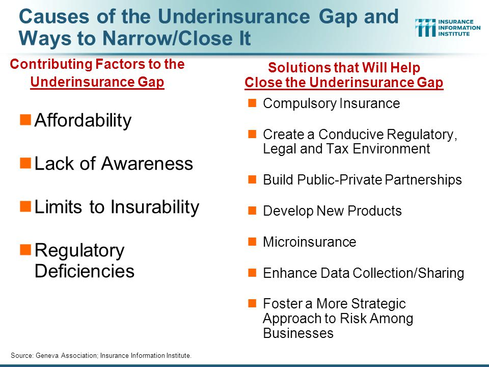 Causes of the Underinsurance Gap and Ways to Narrow/Close It Affordability Lack of Awareness Limits to Insurability Regulatory Deficiencies Compulsory Insurance Create a Conducive Regulatory, Legal and Tax Environment Build Public-Private Partnerships Develop New Products Microinsurance Enhance Data Collection/Sharing Foster a More Strategic Approach to Risk Among Businesses Contributing Factors to the Underinsurance Gap Solutions that Will Help Close the Underinsurance Gap Source: Geneva Association; Insurance Information Institute.
