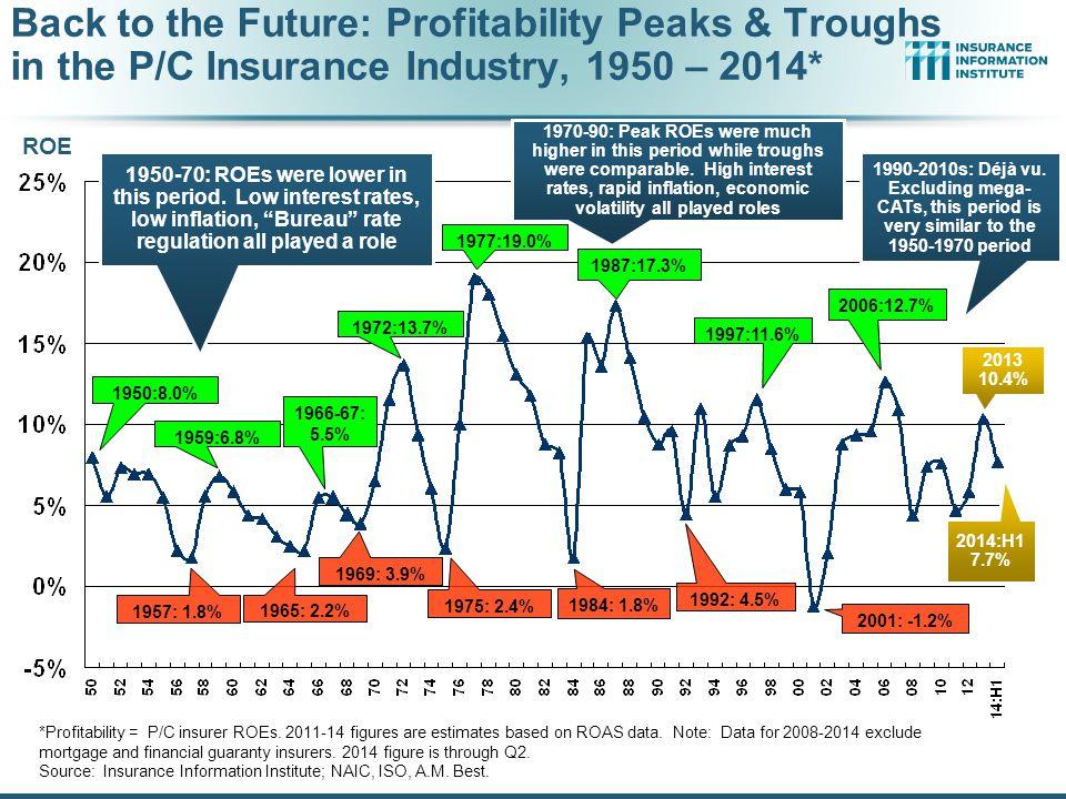 *Profitability = P/C insurer ROEs.2011-14 figures are estimates based on ROAS data.