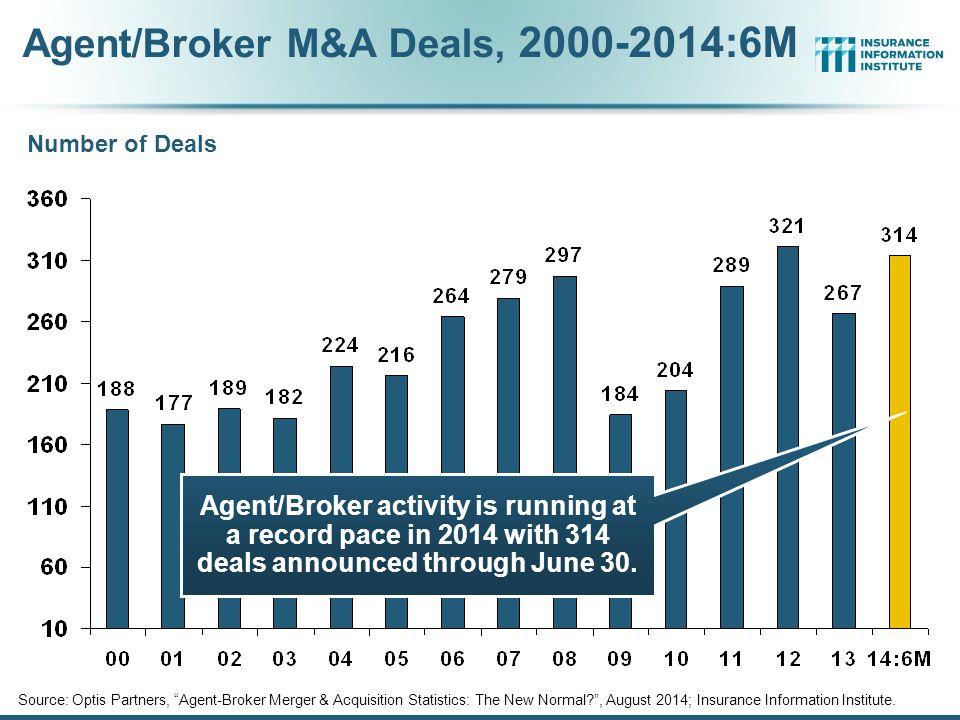 Agent/Broker M&A Deals, 2000-2014:6M Source: Optis Partners, Agent-Broker Merger & Acquisition Statistics: The New Normal? , August 2014; Insurance Information Institute.