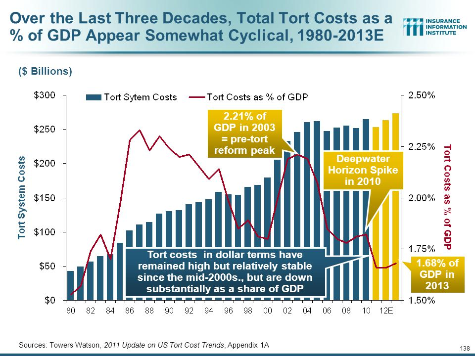 12/01/09 - 9pm 138 Over the Last Three Decades, Total Tort Costs as a % of GDP Appear Somewhat Cyclical, 1980-2013E ($ Billions) Sources: Towers Watson, 2011 Update on US Tort Cost Trends, Appendix 1A Tort costs in dollar terms have remained high but relatively stable since the mid-2000s., but are down substantially as a share of GDP Deepwater Horizon Spike in 2010 1.68% of GDP in 2013 2.21% of GDP in 2003 = pre-tort reform peak