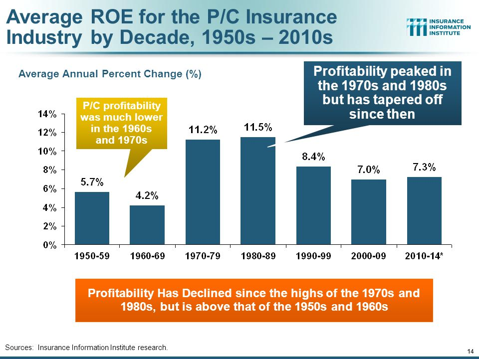 12/01/09 - 9pmeSlide – P6466 – The Financial Crisis and the Future of the P/C 14 Average Annual Percent Change (%) Profitability Has Declined since the highs of the 1970s and 1980s, but is above that of the 1950s and 1960s 12/01/09 - 9pm 14 Sources: Insurance Information Institute research.