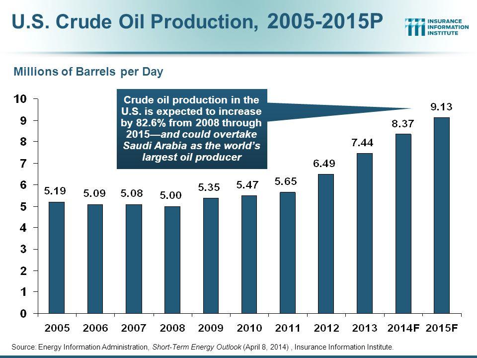 U.S. Crude Oil Production, 2005-2015P Source: Energy Information Administration, Short-Term Energy Outlook (April 8, 2014), Insurance Information Inst