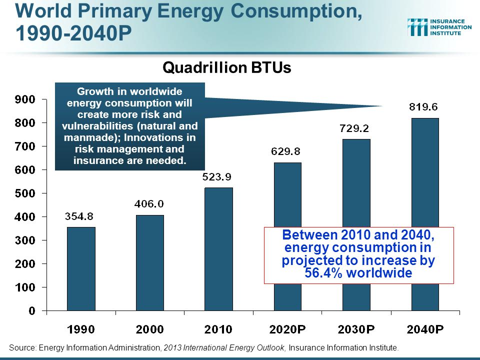 World Primary Energy Consumption, 1990-2040P Source: Energy Information Administration, 2013 International Energy Outlook, Insurance Information Institute.