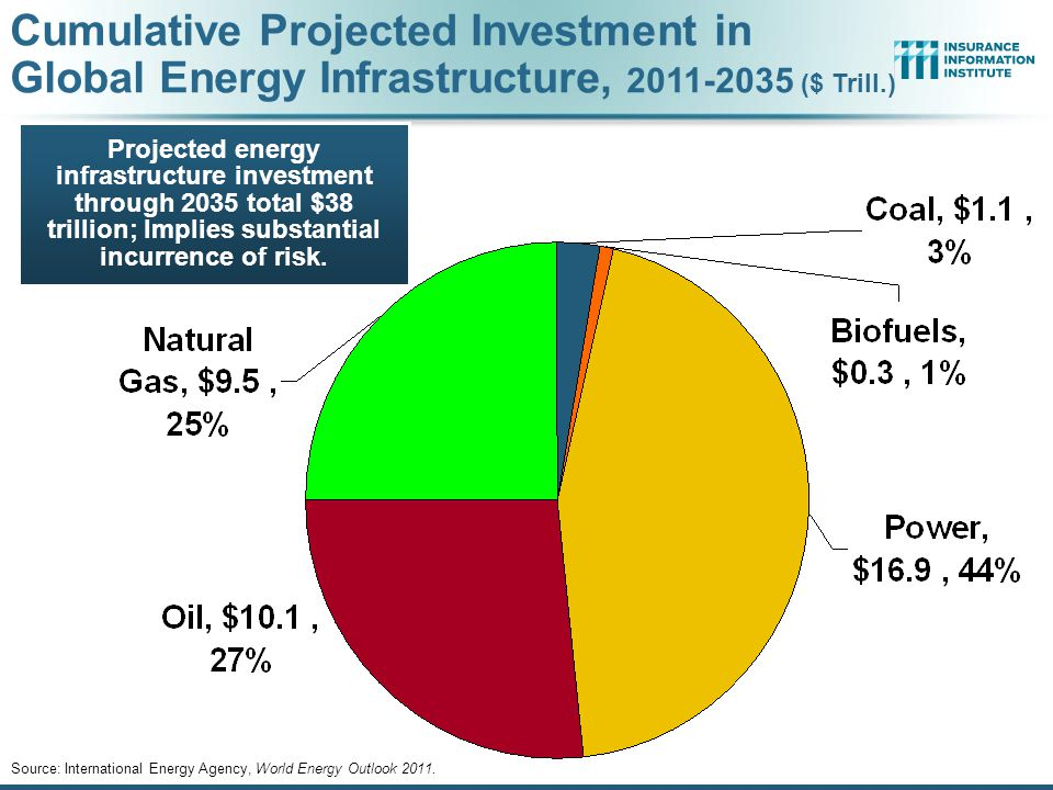 Projected energy infrastructure investment through 2035 total $38 trillion; Implies substantial incurrence of risk.