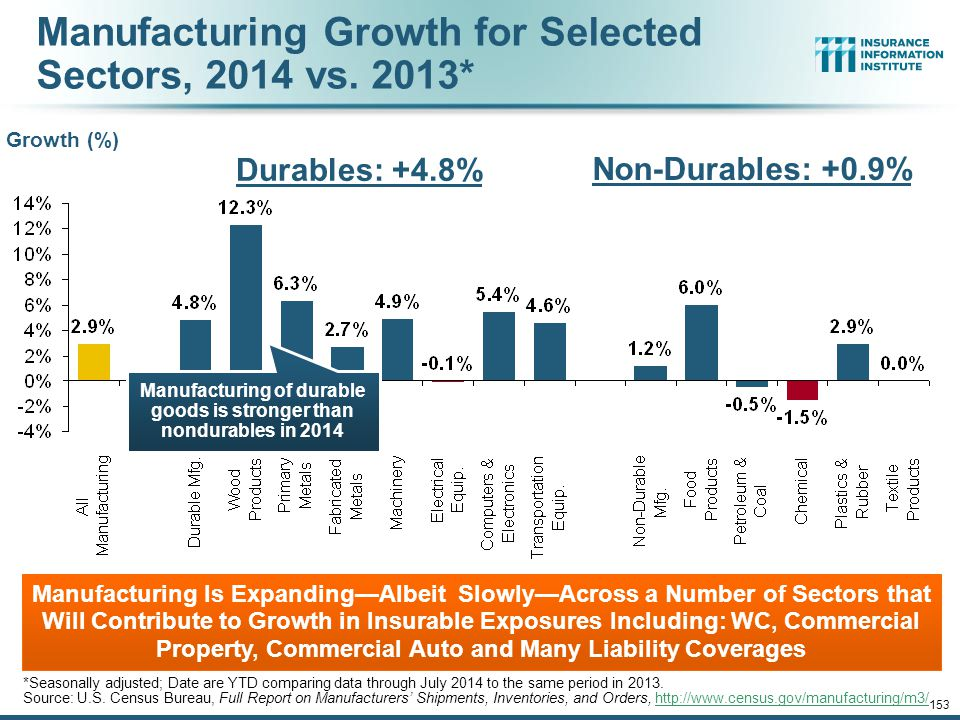 12/01/09 - 9pm 153 Manufacturing Growth for Selected Sectors, 2014 vs.
