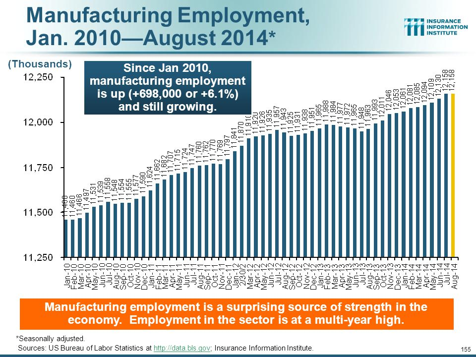 12/01/09 - 9pmeSlide – P6466 – The Financial Crisis and the Future of the P/C 155 Manufacturing Employment, Jan.