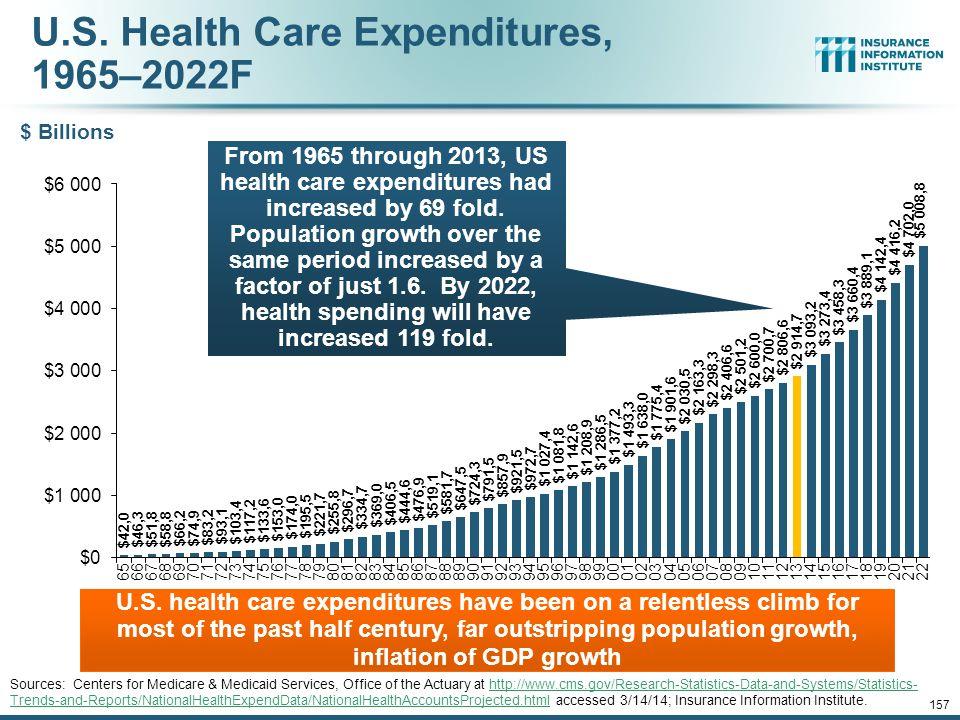 U.S.Health Care Expenditures, 1965–2022F U.S.