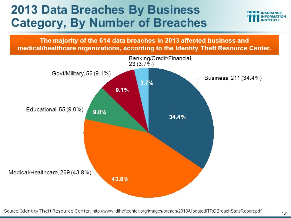 161 2013 Data Breaches By Business Category, By Number of Breaches Source: Identity Theft Resource Center, http://www.idtheftcenter.org/images/breach/2013/UpdatedITRCBreachStatsReport.pdf The majority of the 614 data breaches in 2013 affected business and medical/healthcare organizations, according to the Identity Theft Resource Center.