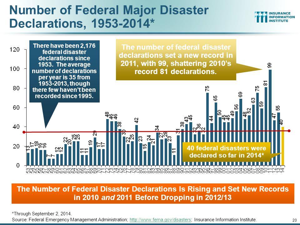 Number of Federal Major Disaster Declarations, 1953-2014* *Through September 2, 2014.