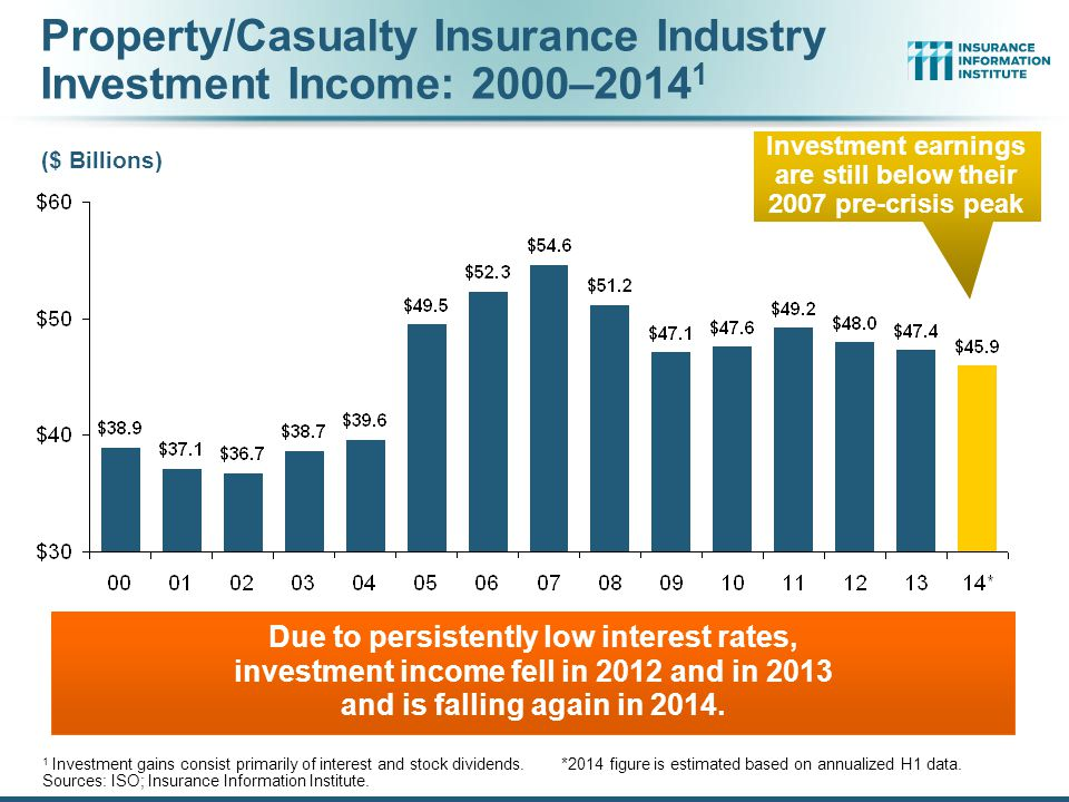 Property/Casualty Insurance Industry Investment Income: 2000–2014 1 Due to persistently low interest rates, investment income fell in 2012 and in 2013 and is falling again in 2014.
