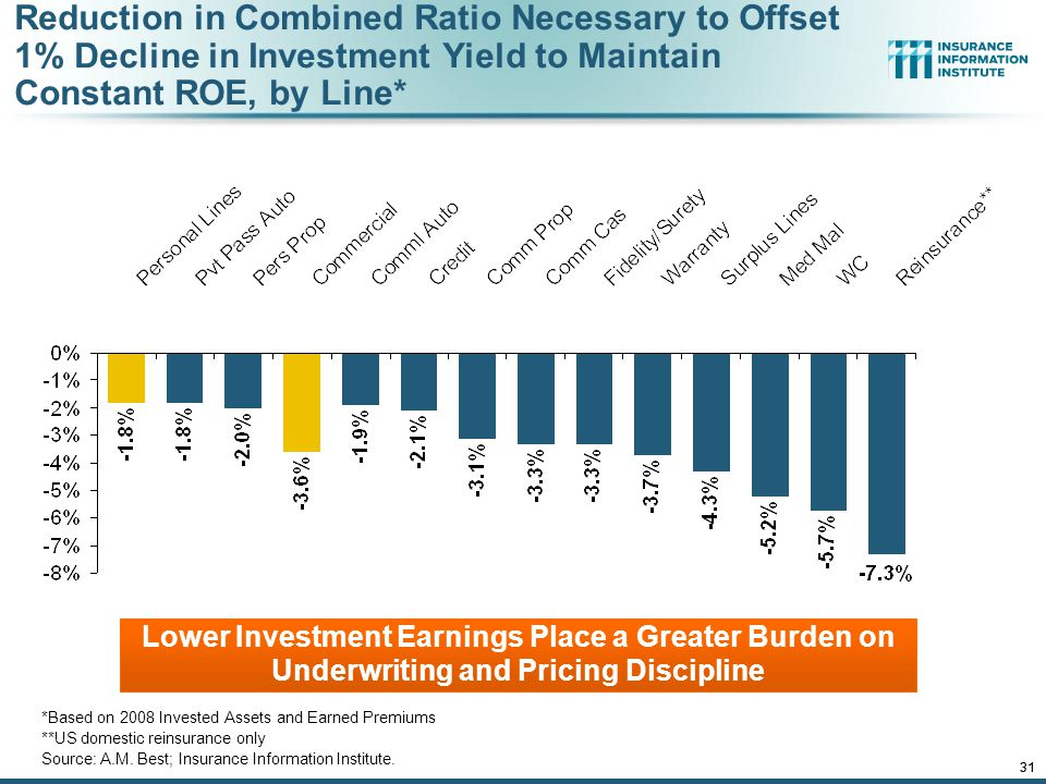 12/01/09 - 9pmeSlide – P6466 – The Financial Crisis and the Future of the P/C 31 Lower Investment Earnings Place a Greater Burden on Underwriting and Pricing Discipline *Based on 2008 Invested Assets and Earned Premiums **US domestic reinsurance only Source: A.M.