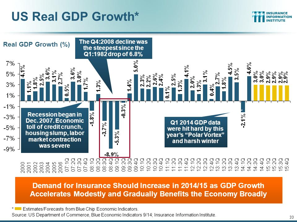 12/01/09 - 9pm 33 US Real GDP Growth* *Estimates/Forecasts from Blue Chip Economic Indicators.