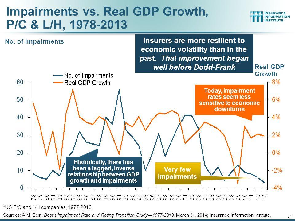 12/01/09 - 9pm 34 Impairments vs.Real GDP Growth, P/C & L/H, 1978-2013 No.