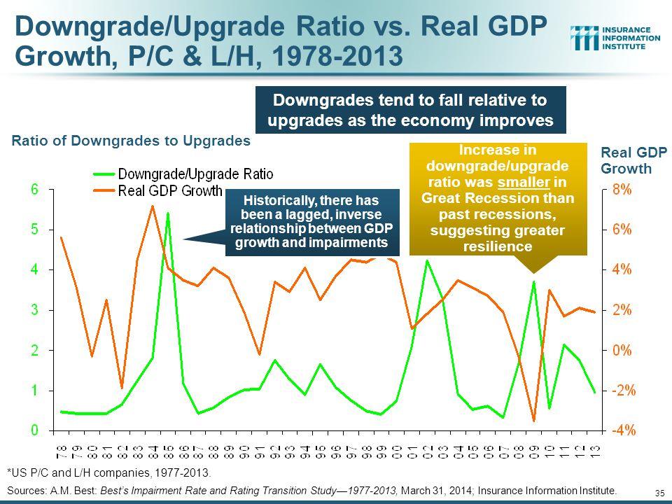 12/01/09 - 9pm 35 Downgrade/Upgrade Ratio vs.