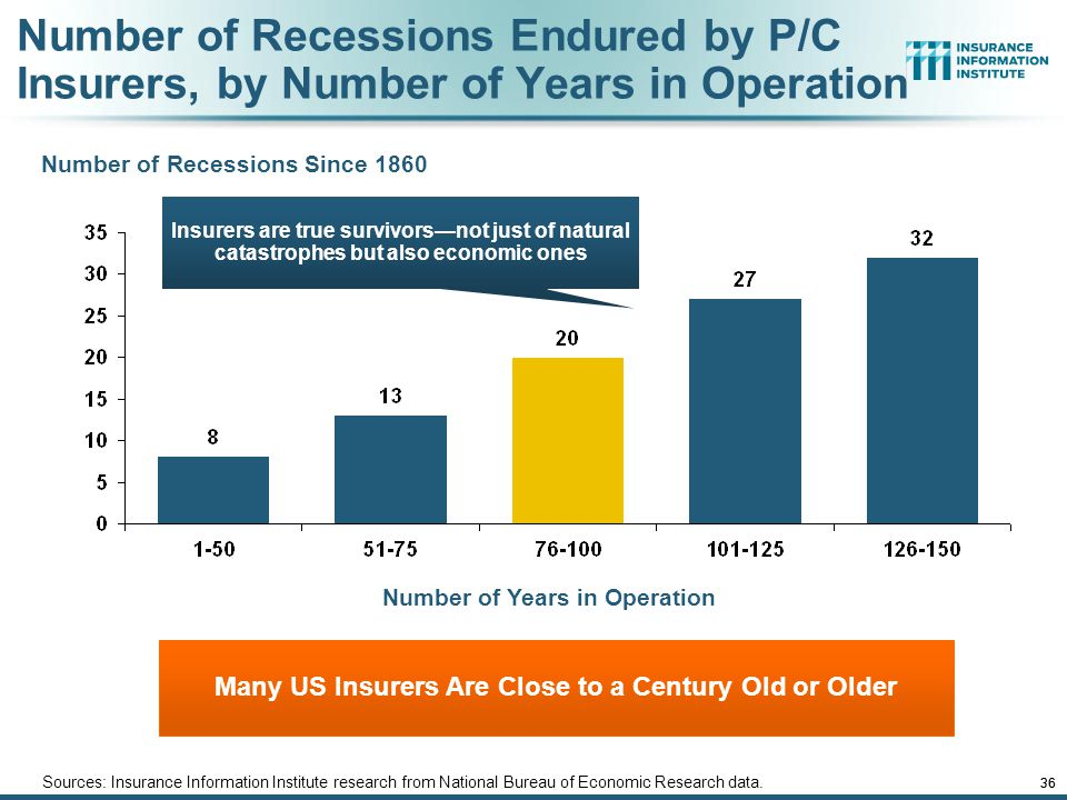 12/01/09 - 9pmeSlide – P6466 – The Financial Crisis and the Future of the P/C 36 Number of Recessions Endured by P/C Insurers, by Number of Years in Operation Sources: Insurance Information Institute research from National Bureau of Economic Research data.