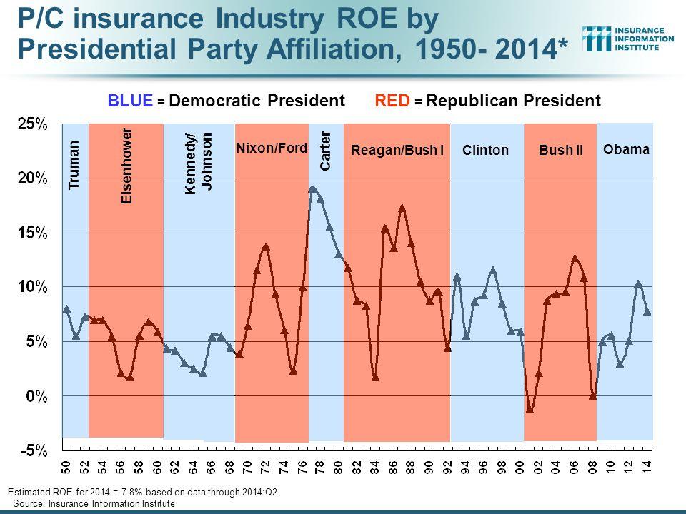 BLUE = Democratic President RED = Republican President Truman Nixon/Ford Kennedy/ Johnson Eisenhower Carter Reagan/Bush I ClintonBush II P/C insurance Industry ROE by Presidential Party Affiliation, 1950- 2014* Obama Estimated ROE for 2014 = 7.8% based on data through 2014:Q2.