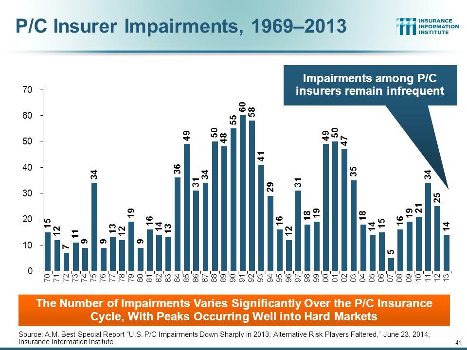 P/C Insurer Impairments, 1969–2013 Source: A.M.Best Special Report U.S.