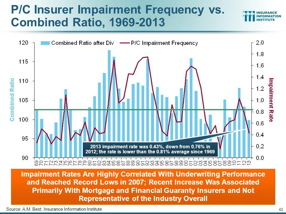 12/01/09 - 9pm 42 P/C Insurer Impairment Frequency vs.