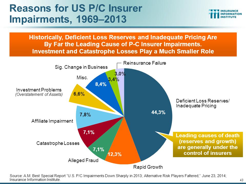 12/01/09 - 9pm 43 Reasons for US P/C Insurer Impairments, 1969–2013 Historically, Deficient Loss Reserves and Inadequate Pricing Are By Far the Leading Cause of P-C Insurer Impairments.