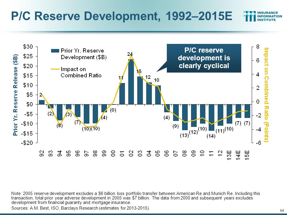 12/01/09 - 9pm 44 P/C Reserve Development, 1992–2015E Note: 2005 reserve development excludes a $6 billion loss portfolio transfer between American Re and Munich Re.
