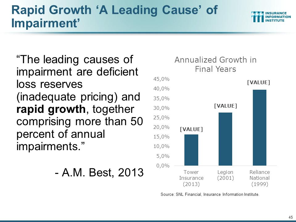 Rapid Growth 'A Leading Cause' of Impairment' The leading causes of impairment are deficient loss reserves (inadequate pricing) and rapid growth, together comprising more than 50 percent of annual impairments. - A.M.