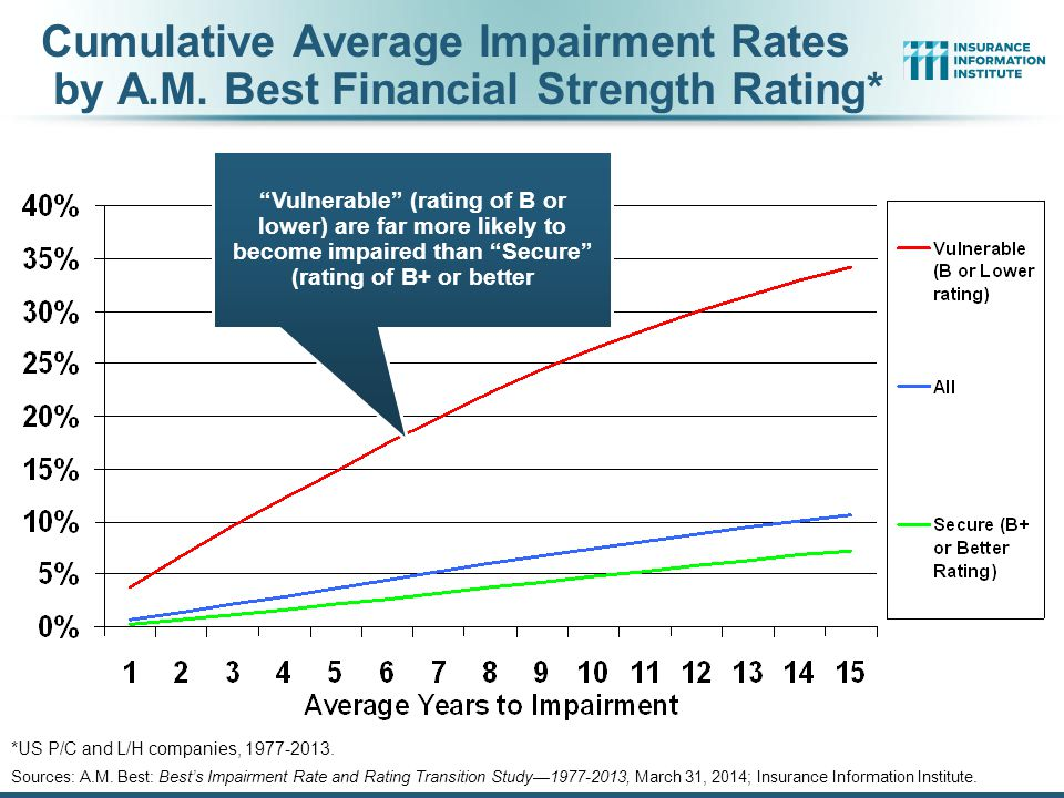 Cumulative Average Impairment Rates by A.M.Best Financial Strength Rating* Sources: A.M.