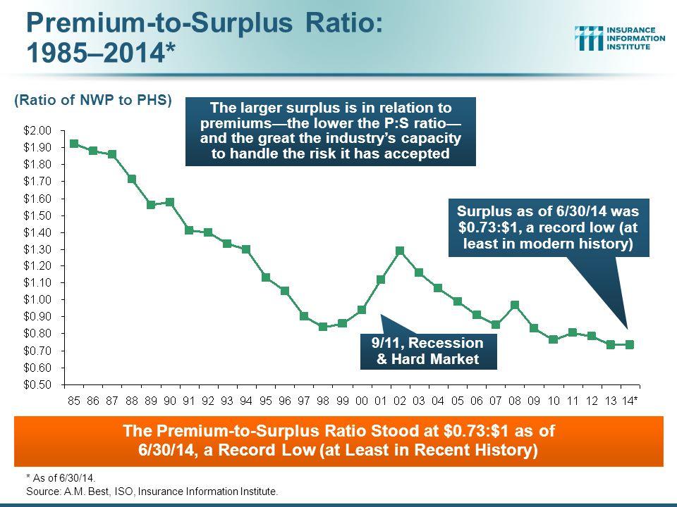 Premium-to-Surplus Ratio: 1985–2014* * As of 6/30/14.