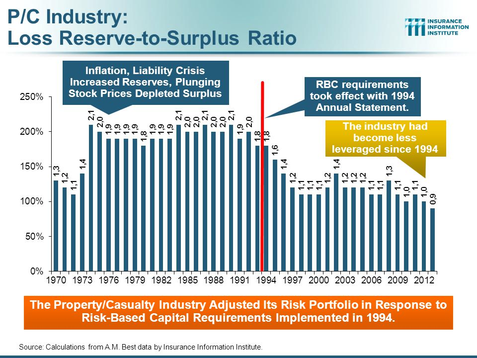 P/C Industry: Loss Reserve-to-Surplus Ratio Source: Calculations from A.M.