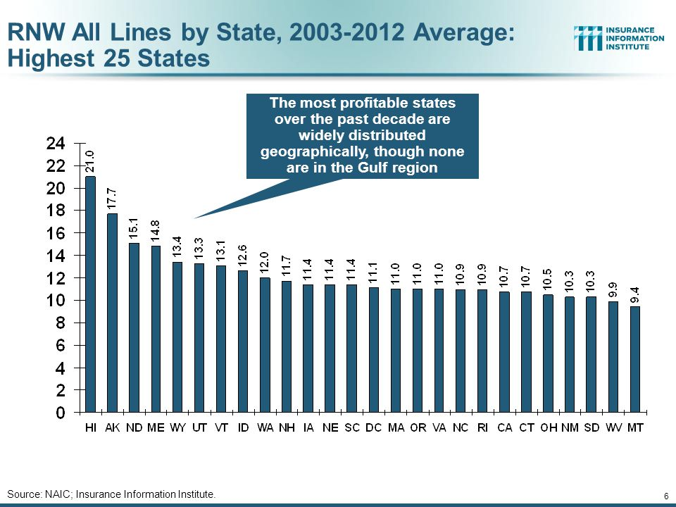 6 RNW All Lines by State, 2003-2012 Average: Highest 25 States The most profitable states over the past decade are widely distributed geographically, though none are in the Gulf region Source: NAIC; Insurance Information Institute.