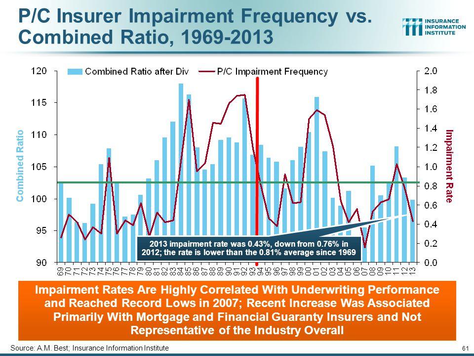 12/01/09 - 9pm 61 P/C Insurer Impairment Frequency vs.