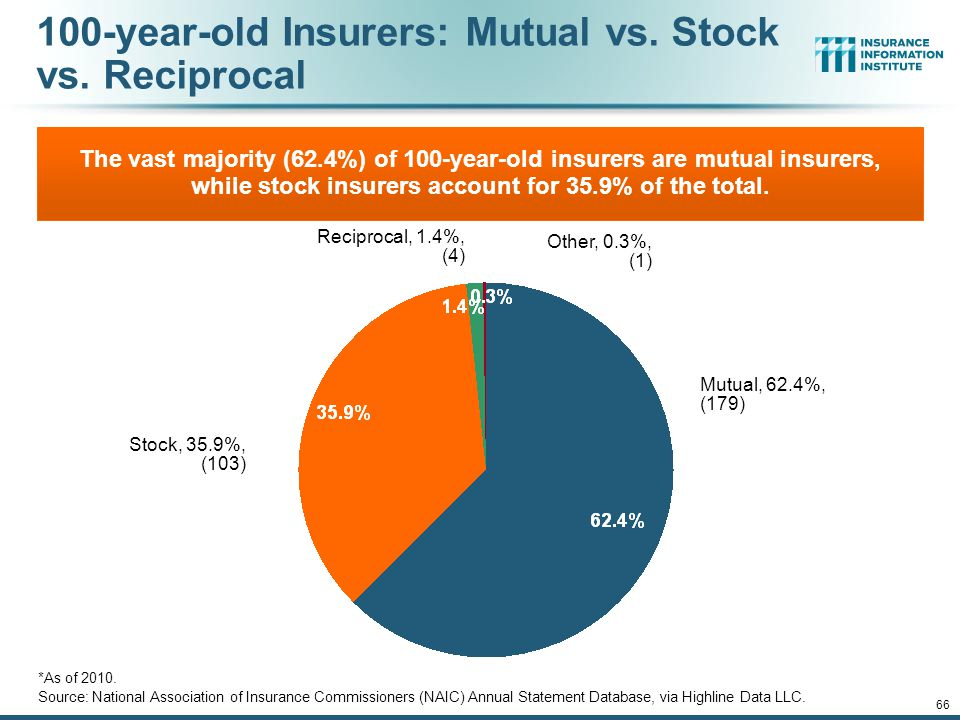 12/01/09 - 9pmeSlide – P6466 – The Financial Crisis and the Future of the P/C 66 100-year-old Insurers: Mutual vs.