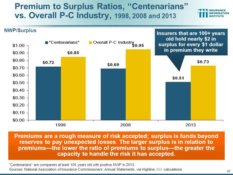 12/01/09 - 9pmeSlide – P6466 – The Financial Crisis and the Future of the P/C 67 Premium to Surplus Ratios, Centenarians vs.