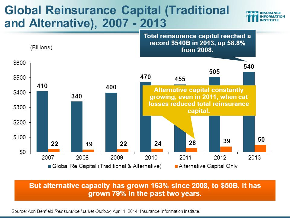 Global Reinsurance Capital (Traditional and Alternative), 2007 - 2013 Source: Aon Benfield Reinsurance Market Outlook, April 1, 2014; Insurance Information Institute.