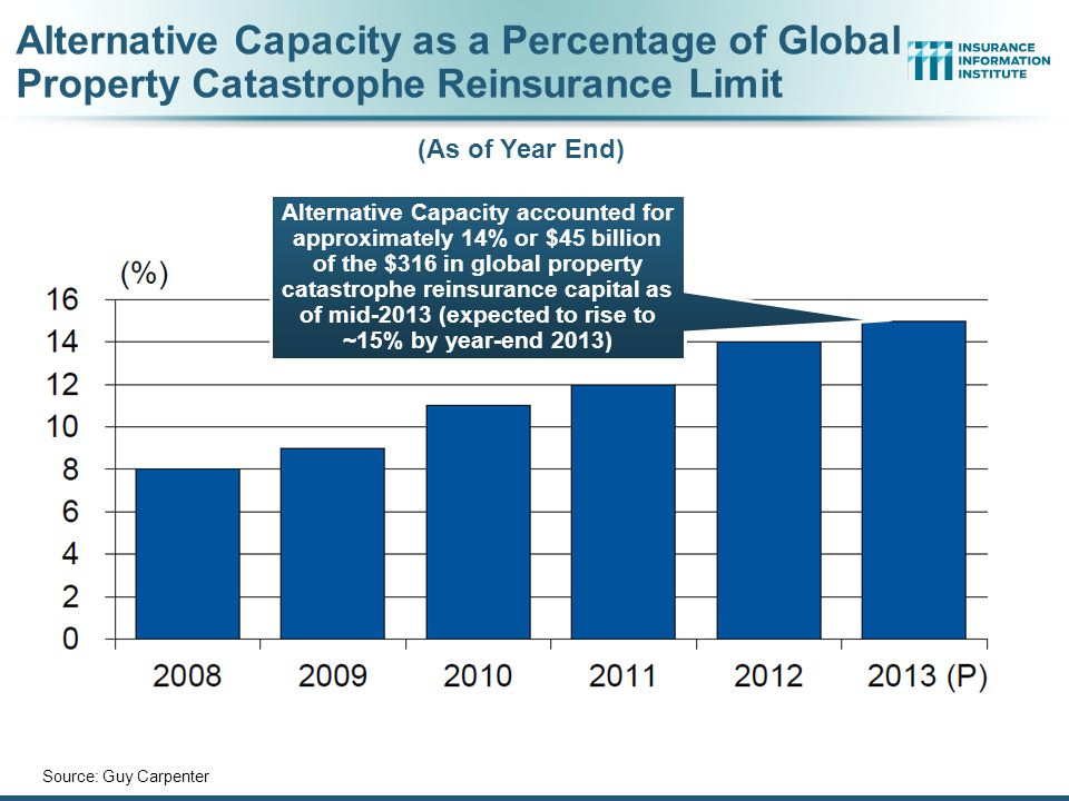 Alternative Capacity as a Percentage of Global Property Catastrophe Reinsurance Limit Source: Guy Carpenter (As of Year End) Alternative Capacity accounted for approximately 14% or $45 billion of the $316 in global property catastrophe reinsurance capital as of mid-2013 (expected to rise to ~15% by year-end 2013)