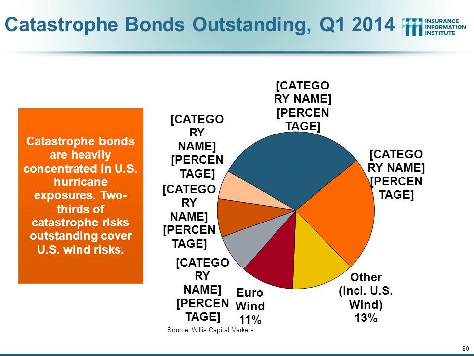12/01/09 - 9pm 80 Catastrophe Bonds Outstanding, Q1 2014 Source: Willis Capital Markets.