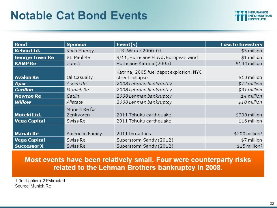 Notable Cat Bond Events 12/01/09 - 9pmeSlide – P6466 – The Financial Crisis and the Future of the P/C 82 BondSponsorEvent(s)Loss to Investors Kelvin Ltd.Koch EnergyU.S.