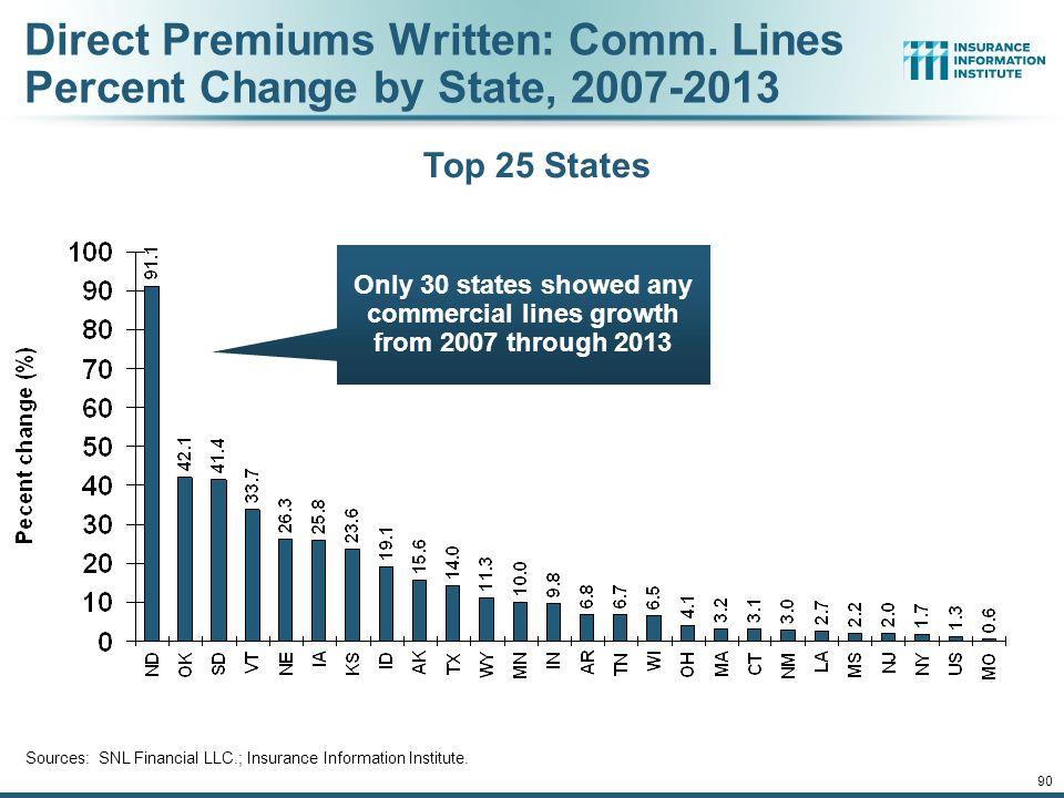 90 Direct Premiums Written: Comm.