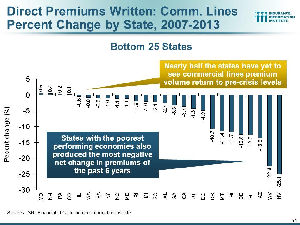 91 Direct Premiums Written: Comm.