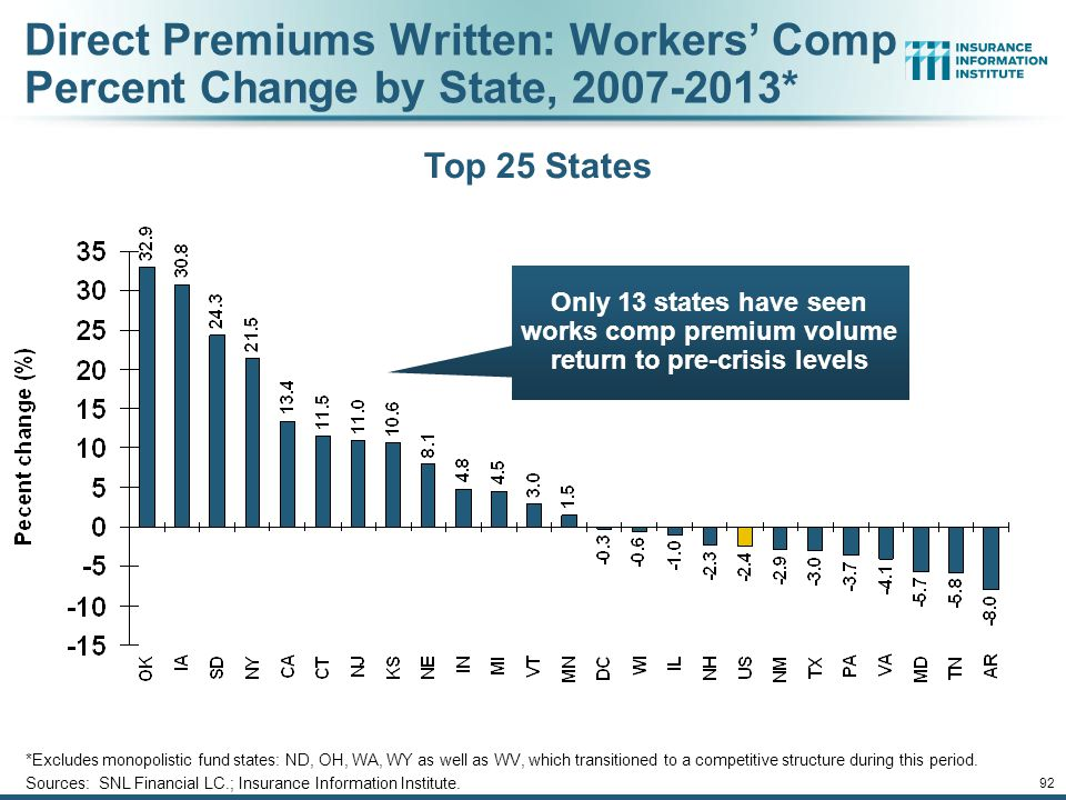 92 Direct Premiums Written: Workers' Comp Percent Change by State, 2007-2013* *Excludes monopolistic fund states: ND, OH, WA, WY as well as WV, which transitioned to a competitive structure during this period.