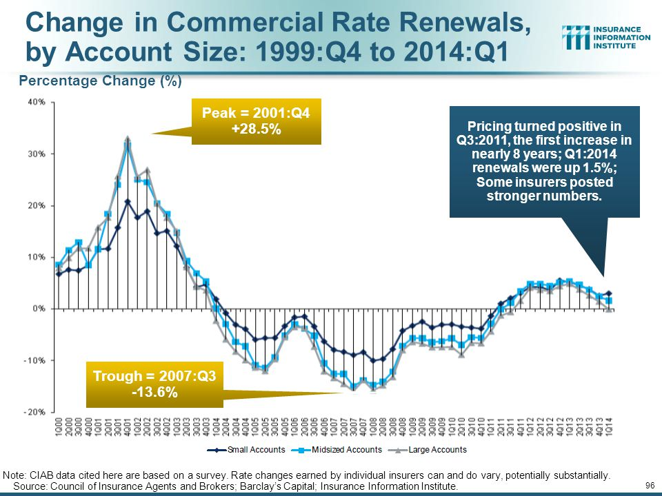 12/01/09 - 9pm 96 Change in Commercial Rate Renewals, by Account Size: 1999:Q4 to 2014:Q1 Source: Council of Insurance Agents and Brokers; Barclay's Capital; Insurance Information Institute.