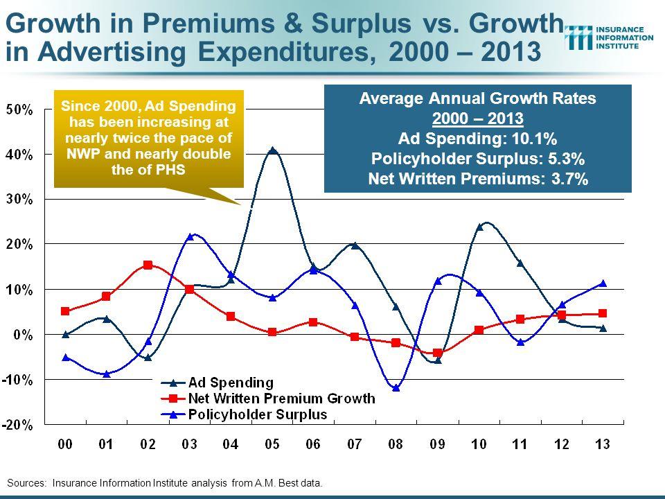 Growth in Premiums & Surplus vs.