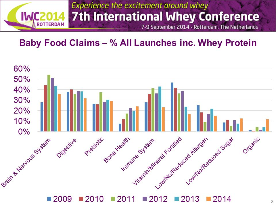 Baby Food Claims ‒ % All Launches inc. Whey Protein 8