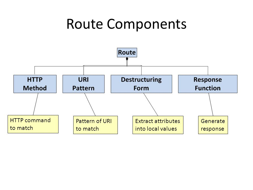 Route Components HTTP command to match Pattern of URI to match Extract attributes into local values Generate response