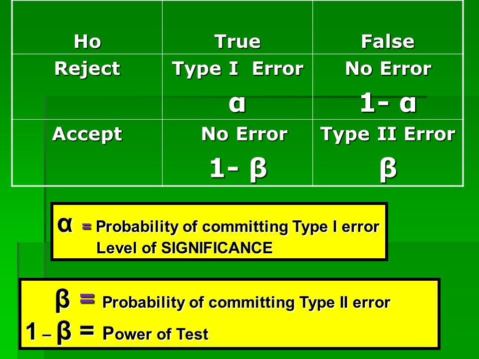 HoTrueFalse Reject Type I Error α No Error 1- α Accept No Error No Error 1- β Type II Error β α = Probability of committing Type I error Level of SIGN
