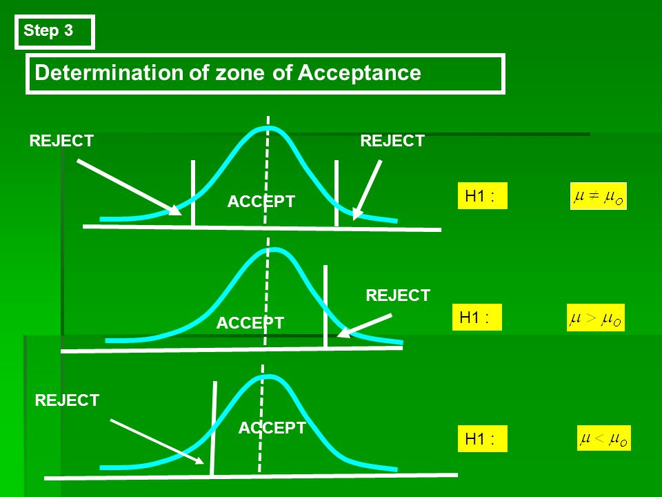 Step 3 Determination of zone of Acceptance H1 : ACCEPT REJECT H1 : ACCEPT REJECT H1 : REJECT ACCEPT