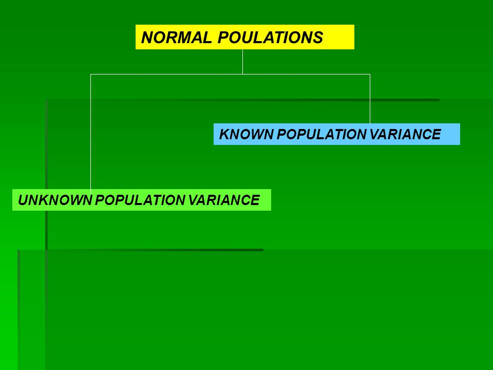 NORMAL POULATIONS KNOWN POPULATION VARIANCE UNKNOWN POPULATION VARIANCE