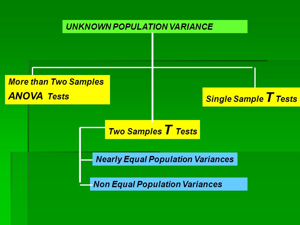 UNKNOWN POPULATION VARIANCE Single Sample T Tests Two Samples T Tests Non Equal Population Variances Nearly Equal Population Variances More than Two S