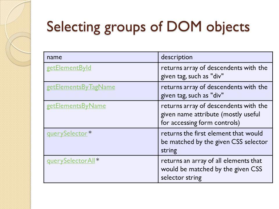 jQuery node identification // id selector var elem = $( #myid ); // group selector var elems = $( #myid, p ); // context selector var elems = $( #myid < div p ); // complex selector var elems = $( #myid < h1.special:not(.classy) );